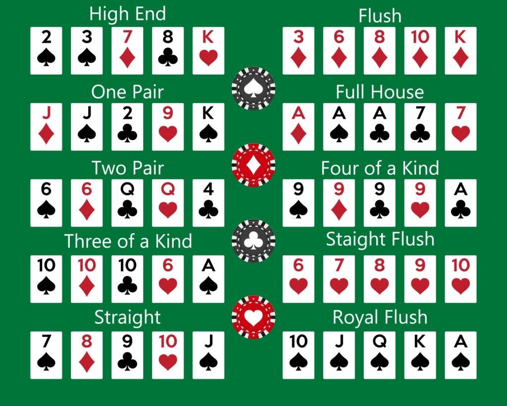 Inilah Aturan Poker Yang Harus Anda Ketahui!  |  Akademi52